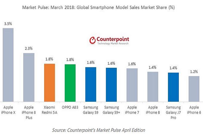 Apple iPhone X was still on top of the smartphone world in March - تصدر جوال الآيفون X قائمة أكثر الجوالات الذكية التي تم بيعها في شهر مارس