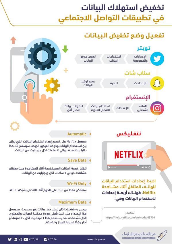11 5 - هيئة الاتصالات وتقنية المعلومات تشرح كيفية تقليل استهلاك البيانات في تطبيقات التواصل الاجتماعي